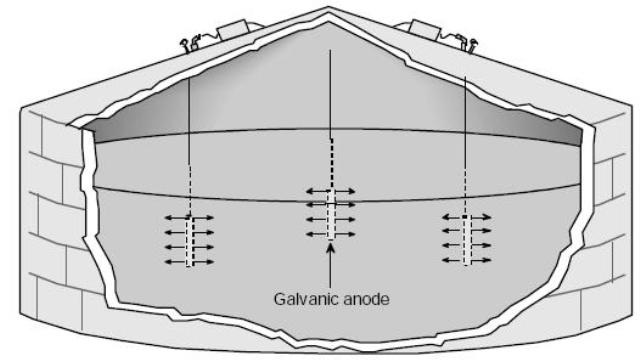 designing-cathodic-protection-systems